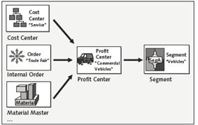 Scenarios in SAP New GL - General Ledger Accounting | SAP